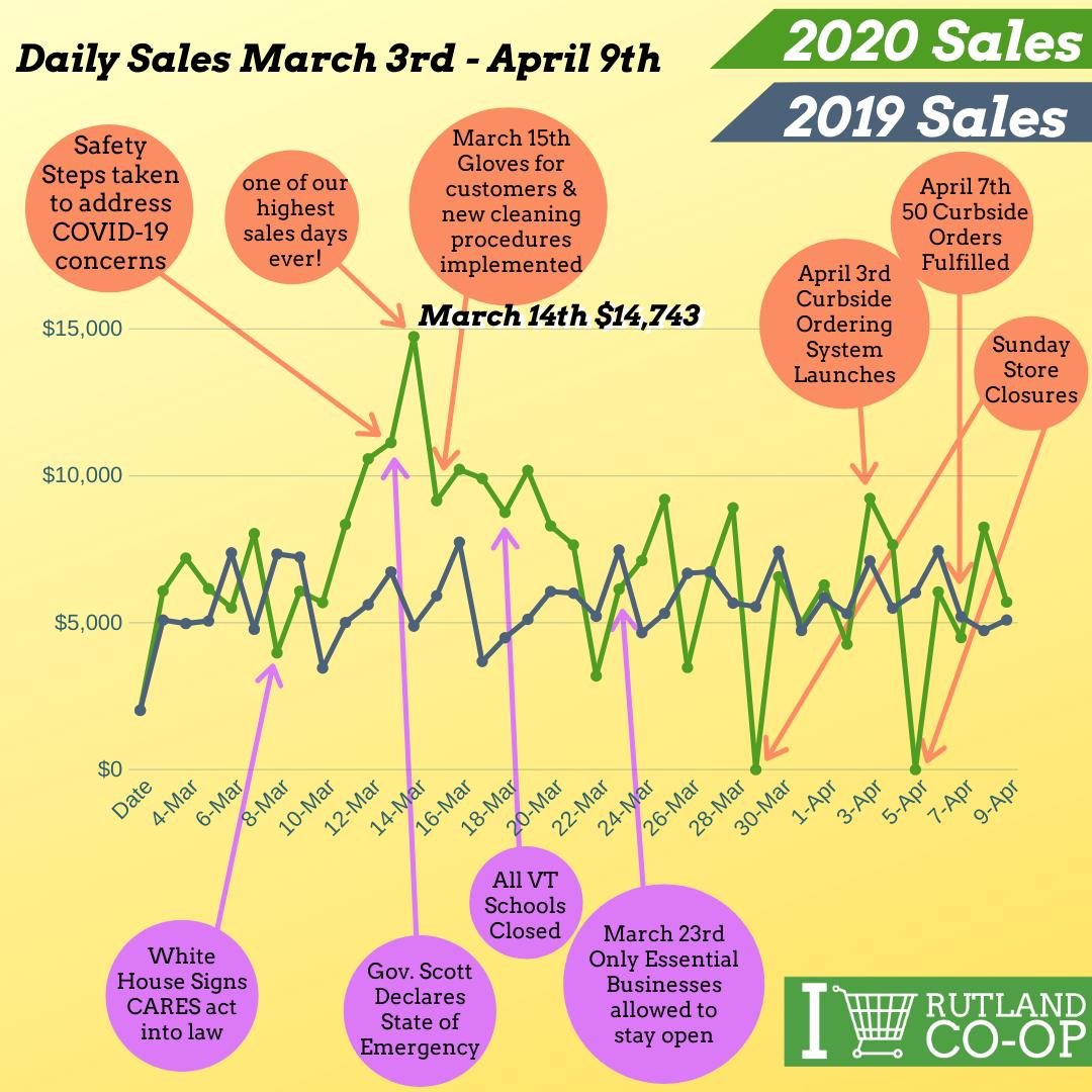 Daily Sales 2020 vs 2019